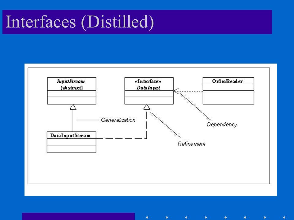 Interfaces (Distilled)