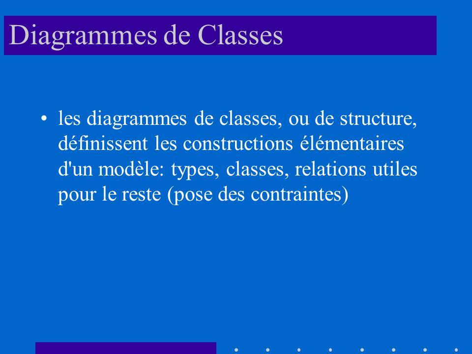 Diagrammes de Classes les diagrammes de classes, ou de structure, définissent les constructions élémentaires d un modèle: types, classes, relations utiles pour le reste (pose des contraintes)