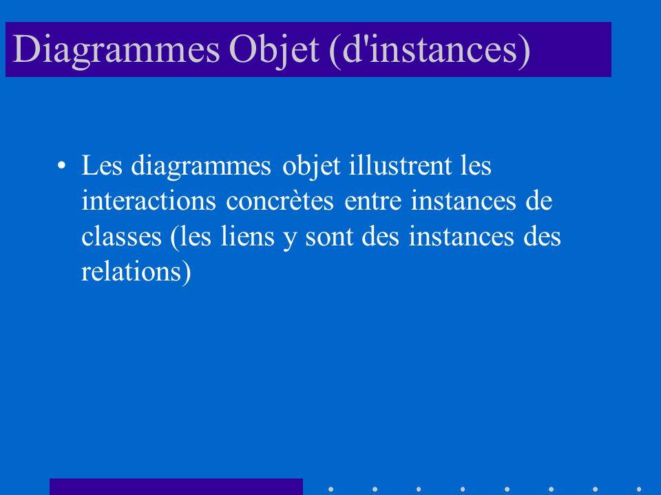 Diagrammes Objet (d instances) Les diagrammes objet illustrent les interactions concrètes entre instances de classes (les liens y sont des instances des relations)