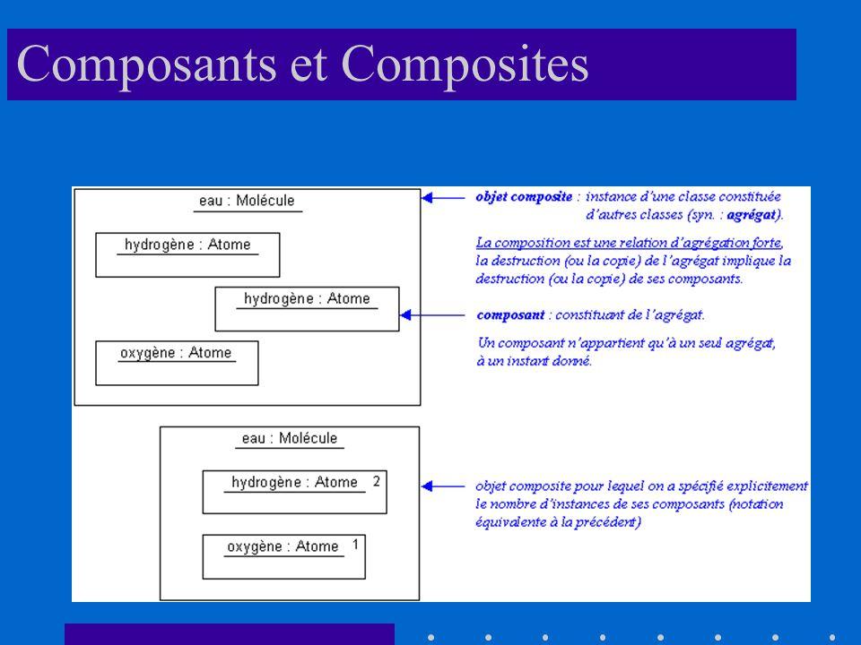 Composants et Composites
