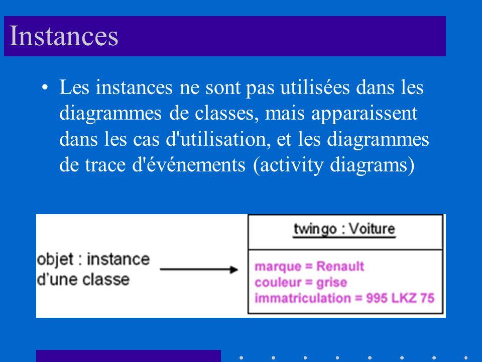 Instances Les instances ne sont pas utilisées dans les diagrammes de classes, mais apparaissent dans les cas d utilisation, et les diagrammes de trace d événements (activity diagrams)