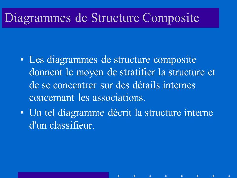 Diagrammes de Structure Composite Les diagrammes de structure composite donnent le moyen de stratifier la structure et de se concentrer sur des détails internes concernant les associations.