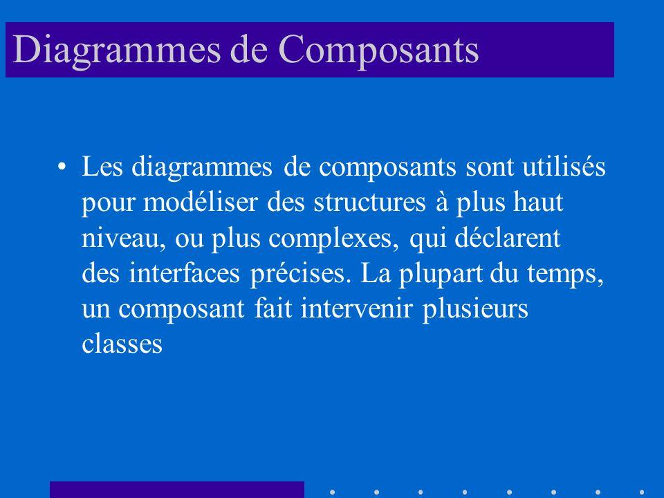 Diagrammes de Composants Les diagrammes de composants sont utilisés pour modéliser des structures à plus haut niveau, ou plus complexes, qui déclarent des interfaces précises.