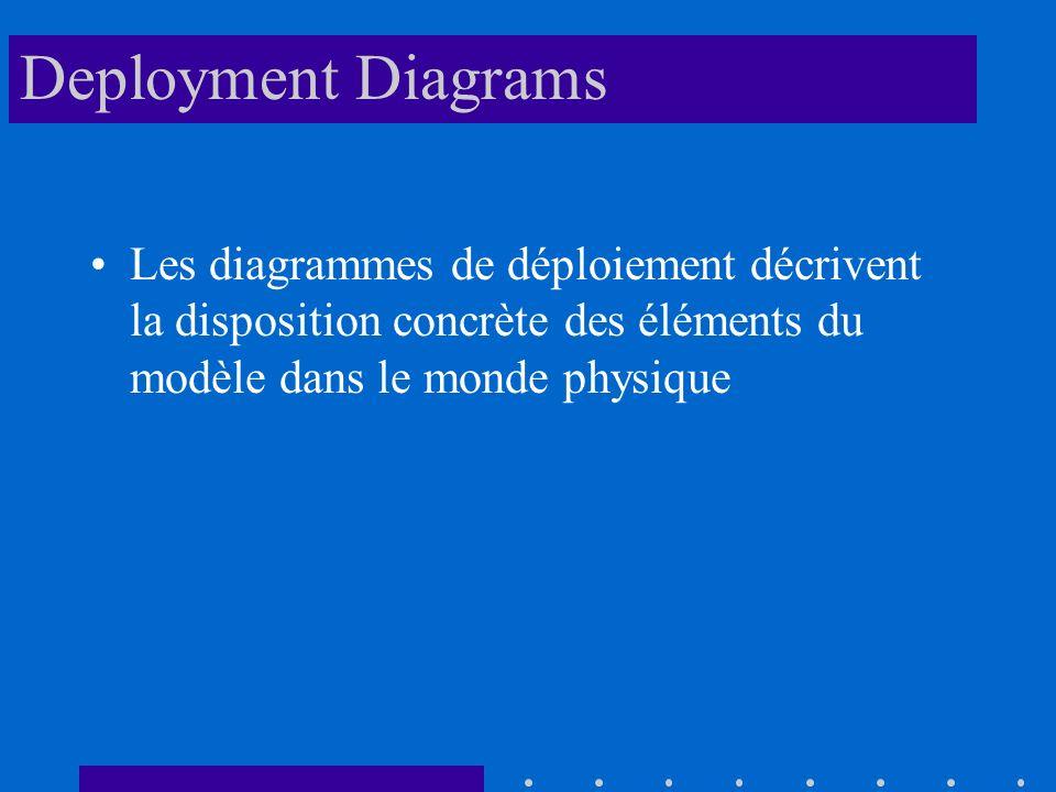 Deployment Diagrams Les diagrammes de déploiement décrivent la disposition concrète des éléments du modèle dans le monde physique