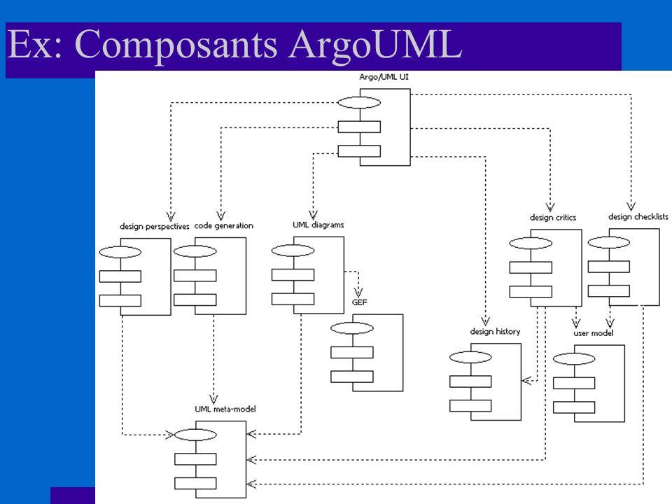 Ex: Composants ArgoUML