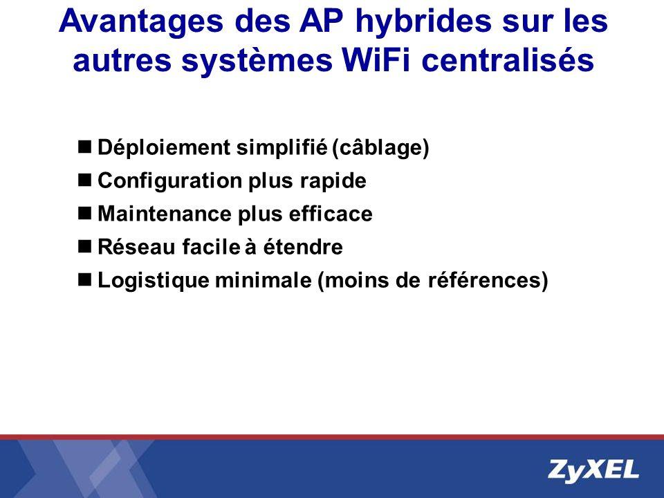Avantages des AP hybrides sur les autres systèmes WiFi centralisés Déploiement simplifié (câblage) Configuration plus rapide Maintenance plus efficace