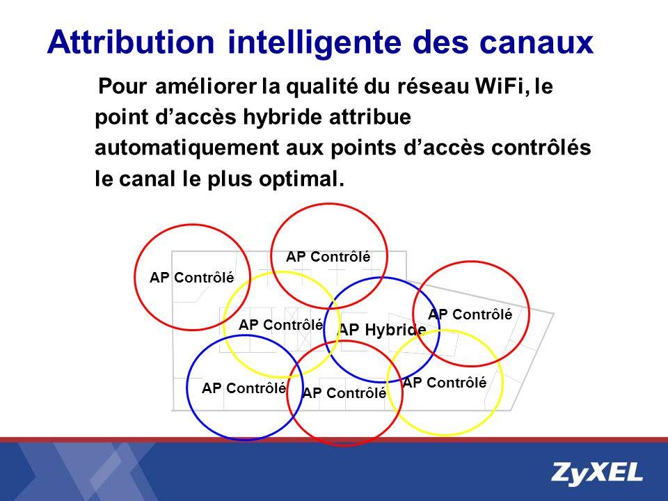 Attribution intelligente des canaux Pour améliorer la qualité du réseau WiFi, le point daccès hybride attribue automatiquement aux points daccès contr