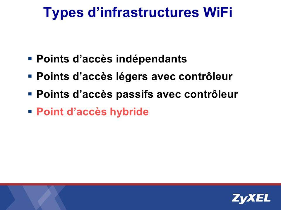 Types dinfrastructures WiFi Points daccès indépendants Points daccès légers avec contrôleur Points daccès passifs avec contrôleur Point daccès hybride