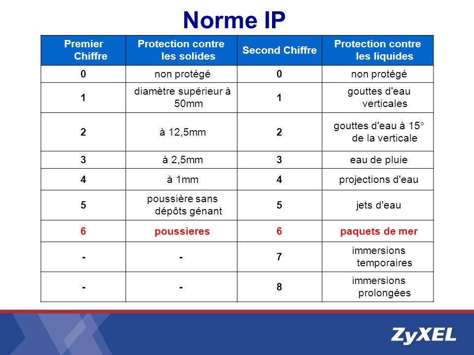 Norme IP Premier Chiffre Protection contre les solides Second Chiffre Protection contre les liquides 0 non protégé0 1 diamètre supérieur à 50mm 1 gout