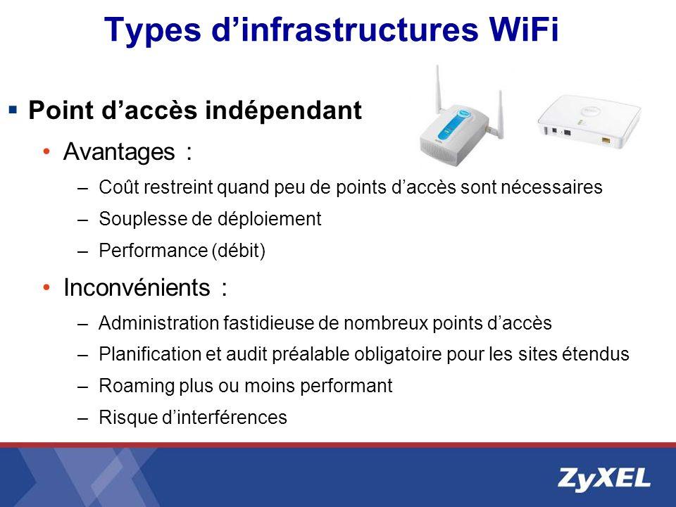 Types dinfrastructures WiFi Point daccès indépendant Avantages : –Coût restreint quand peu de points daccès sont nécessaires –Souplesse de déploiement