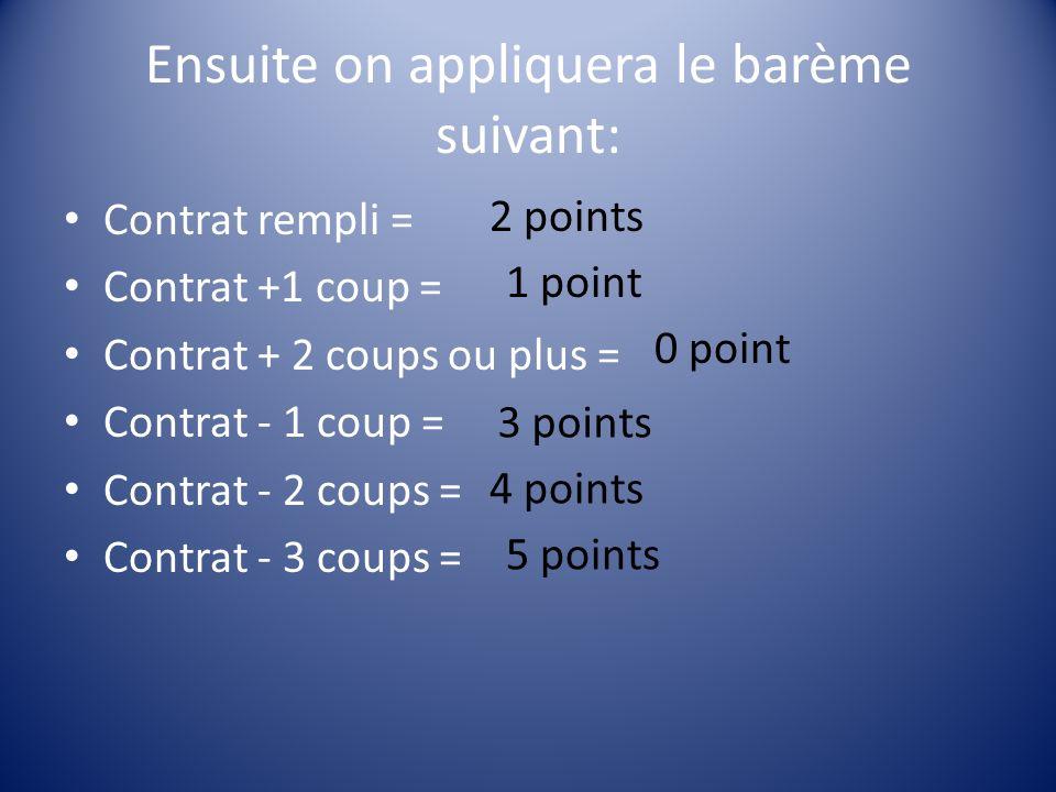 Ensuite on appliquera le barème suivant: Contrat rempli = Contrat +1 coup = Contrat + 2 coups ou plus = Contrat - 1 coup = Contrat - 2 coups = Contrat