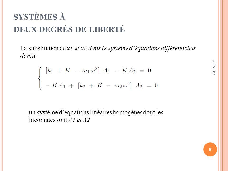 A PPLICATION : P ENDULES COUPLÉS léquation aux fréquences: Doù lon tire lexpression des pulsations propres ω1 et ω2 La solution du système déquations différentielles est donc 20 A Zouine