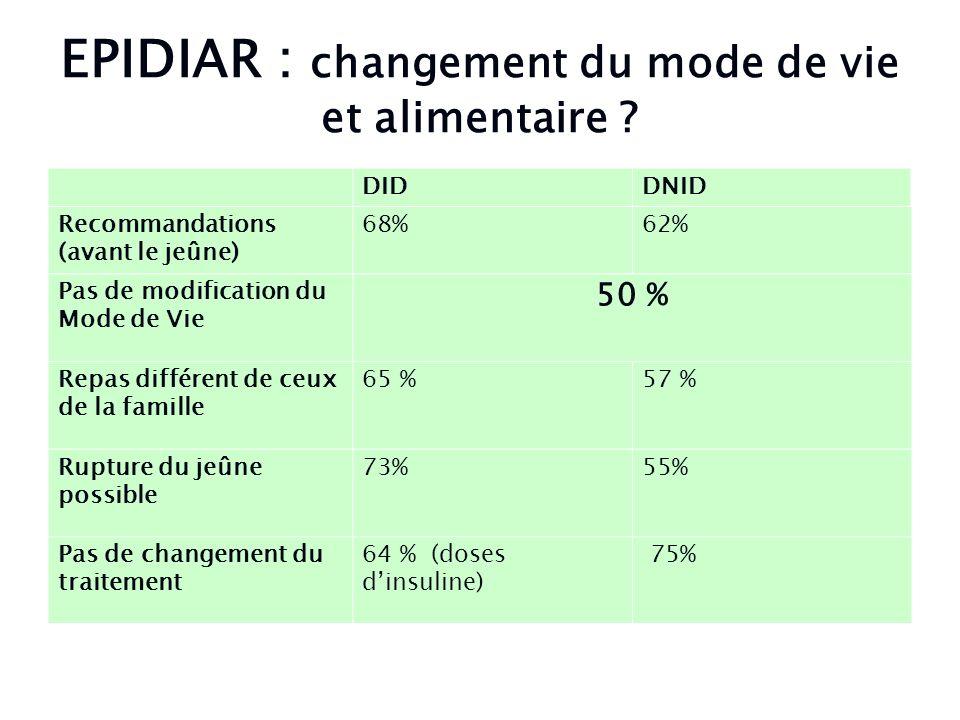 EPIDIAR : changement du mode de vie et alimentaire ? DIDDNID Recommandations (avant le jeûne) 68%62% Pas de modification du Mode de Vie 50 % Repas dif