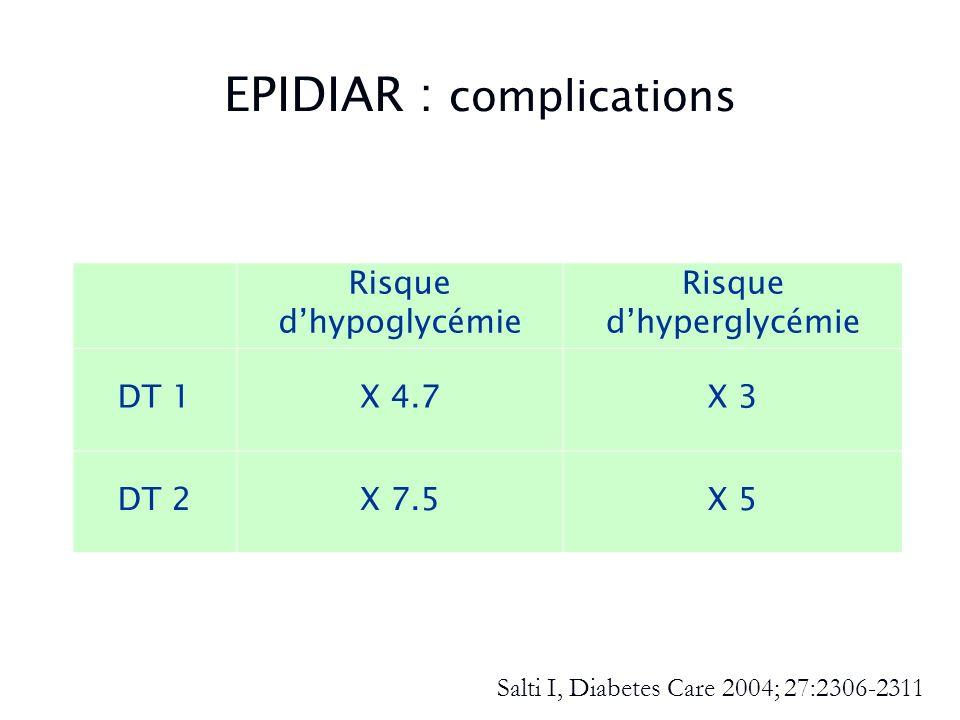 EPIDIAR : complications Risque dhypoglycémie Risque dhyperglycémie DT 1X 4.7X 3 DT 2X 7.5X 5 Salti I, Diabetes Care 2004; 27:2306-2311