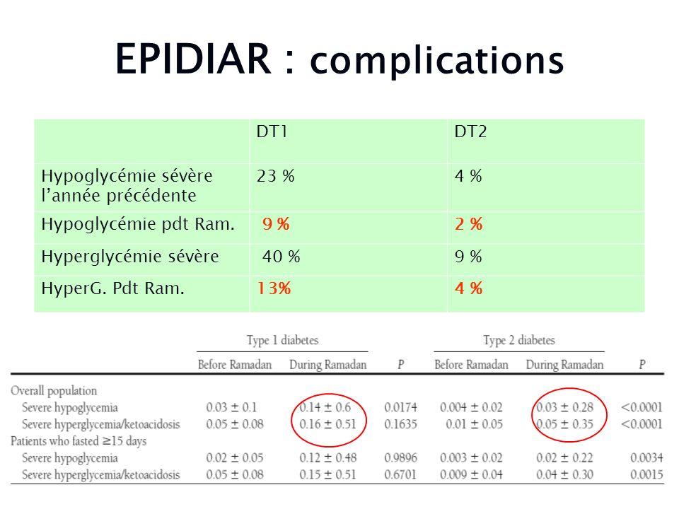 EPIDIAR : complications DT1DT2 Hypoglycémie sévère lannée précédente 23 %4 % Hypoglycémie pdt Ram. 9 %2 % Hyperglycémie sévère 40 %9 % HyperG. Pdt Ram