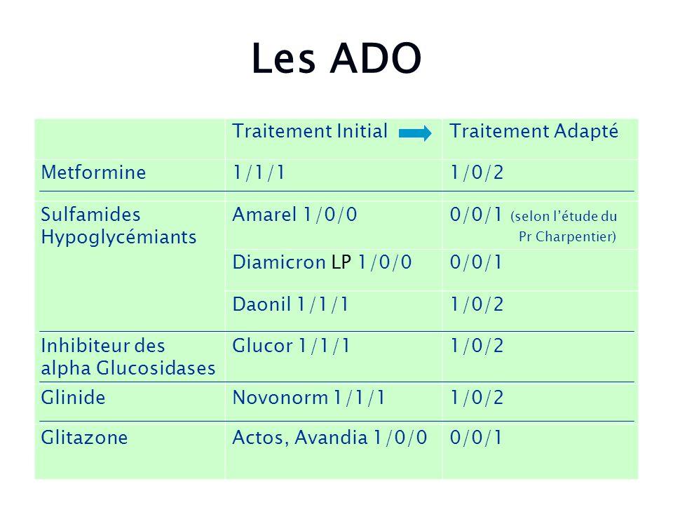 Les ADO Traitement InitialTraitement Adapté Metformine1/1/11/0/2 Sulfamides Hypoglycémiants Amarel 1/0/00/0/1 (selon létude du Pr Charpentier) Diamicr