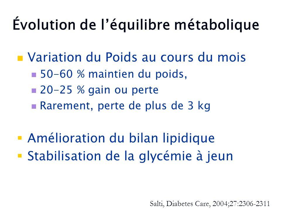 Évolution de léquilibre métabolique Variation du Poids au cours du mois 50-60 % maintien du poids, 20-25 % gain ou perte Rarement, perte de plus de 3