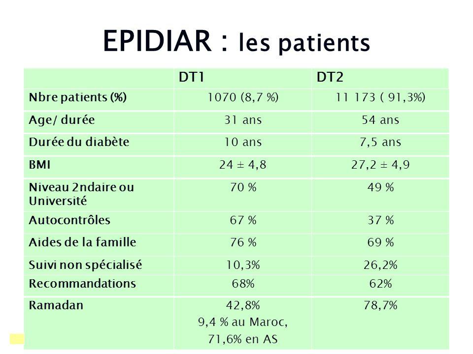 EPIDIAR : les patients DT1DT2 Nbre patients (%)1070 (8,7 %)11 173 ( 91,3%) Age/ durée31 ans54 ans Durée du diabète10 ans7,5 ans BMI24 ± 4,827,2 ± 4,9