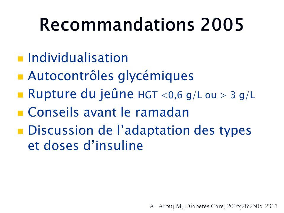 Recommandations 2005 Individualisation Autocontrôles glycémiques Rupture du jeûne HGT 3 g/L Conseils avant le ramadan Discussion de ladaptation des ty