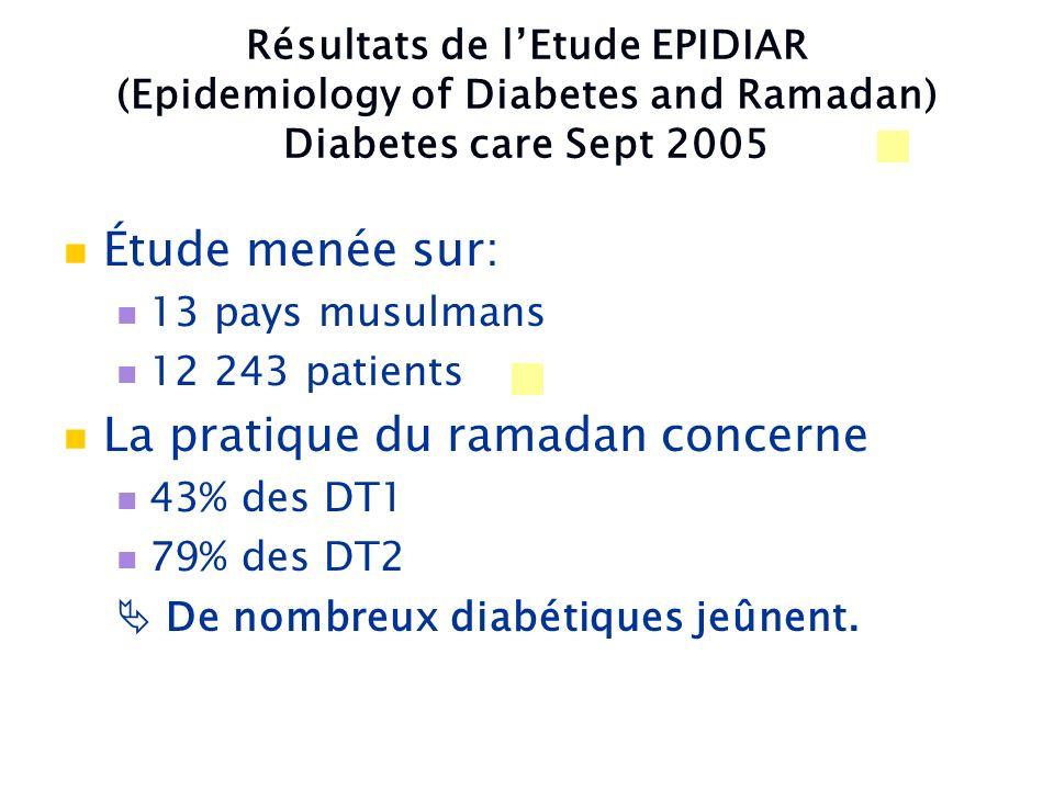 Résultats de lEtude EPIDIAR (Epidemiology of Diabetes and Ramadan) Diabetes care Sept 2005 Étude menée sur: 13 pays musulmans 12 243 patients La prati