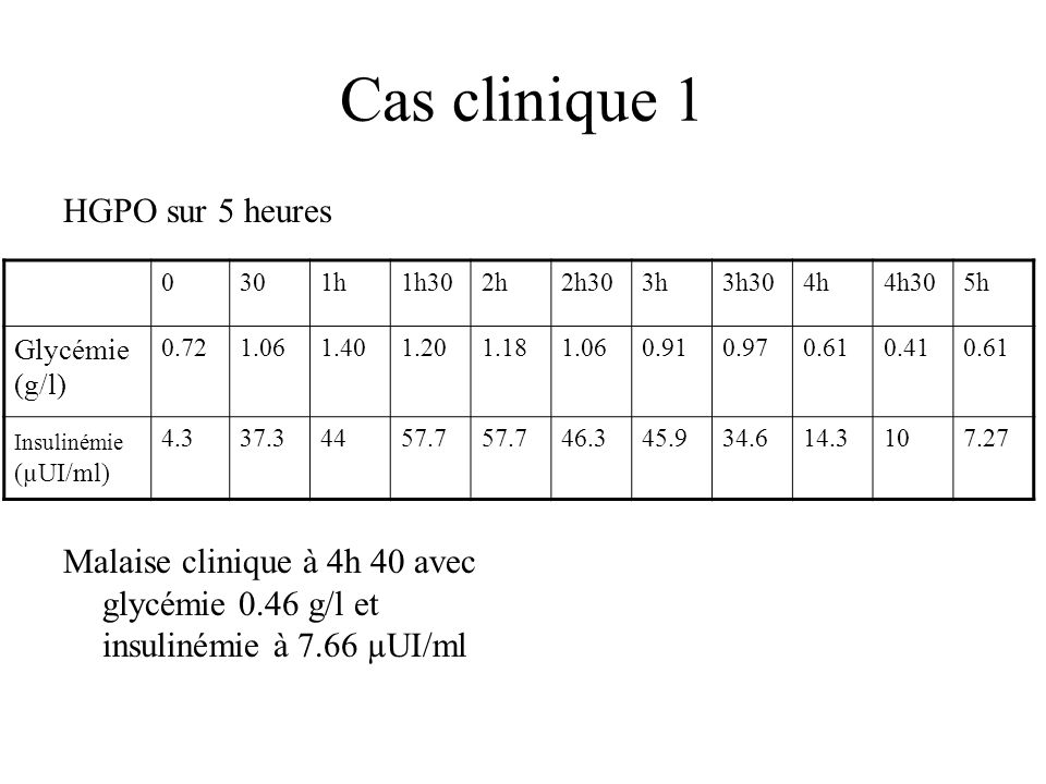 Cas clinique 1 HGPO sur 5 heures Malaise clinique à 4h 40 avec glycémie 0.46 g/l et insulinémie à 7.66 µUI/ml 0301h1h302h2h303h3h304h4h305h Glycémie (