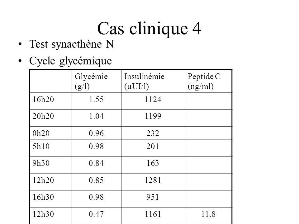 Cas clinique 4 Test synacthène N Cycle glycémique Glycémie (g/l) Insulinémie (µUI/l) Peptide C (ng/ml) 16h201.551124 20h201.041199 0h200.96232 5h100.9