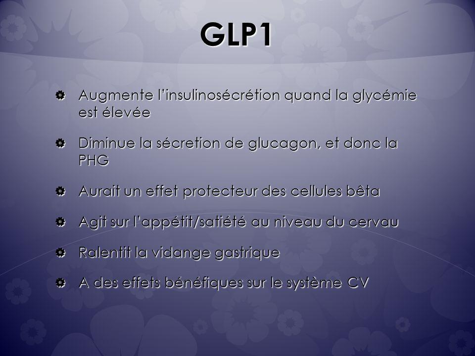 GLP1 Augmente linsulinosécrétion quand la glycémie est élevée Augmente linsulinosécrétion quand la glycémie est élevée Diminue la sécretion de glucagon, et donc la PHG Diminue la sécretion de glucagon, et donc la PHG Aurait un effet protecteur des cellules bêta Aurait un effet protecteur des cellules bêta Agit sur lappétit/satiété au niveau du cervau Agit sur lappétit/satiété au niveau du cervau Ralentit la vidange gastrique Ralentit la vidange gastrique A des effets bénéfiques sur le système CV A des effets bénéfiques sur le système CV
