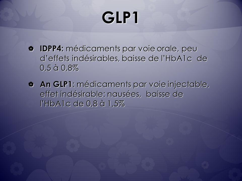 GLP1 IDPP4: médicaments par voie orale, peu deffets indésirables, baisse de lHbA1c de 0,5 à 0,8% IDPP4: médicaments par voie orale, peu deffets indésirables, baisse de lHbA1c de 0,5 à 0,8% An GLP1 : médicaments par voie injectable, effet indésirable: nausées, baisse de lHbA1c de 0,8 à 1,5% An GLP1 : médicaments par voie injectable, effet indésirable: nausées, baisse de lHbA1c de 0,8 à 1,5%