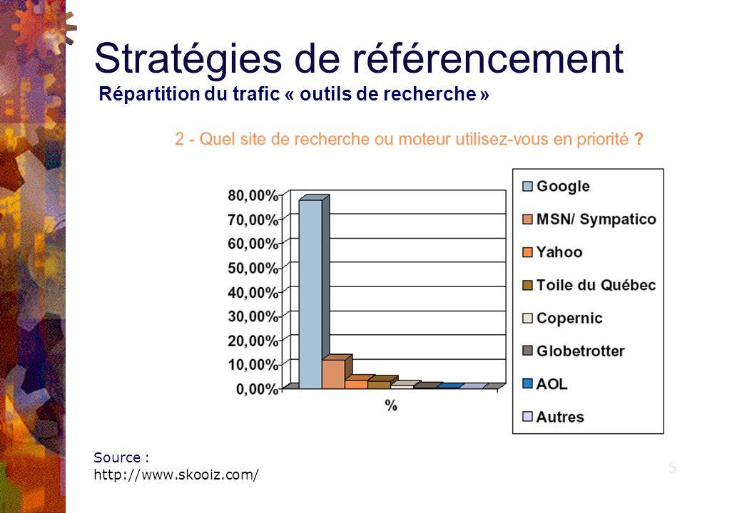 Stratégies de référencement Répartition du trafic « outils de recherche » Source : http://www.skooiz.com/ 6