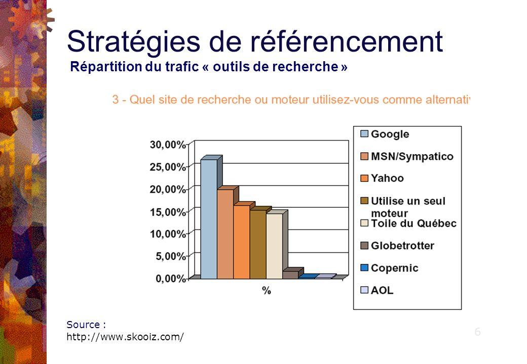 Stratégies de référencement Répartition du trafic « outils de recherche » Répartition du trafic outils de recherche » aux Etats-Unis (fin 2006) § Comscore donne Google premier avec 47,3 du trafic de recherche (+0,4% par rapport au mois précédent), suivi de Yahoo.