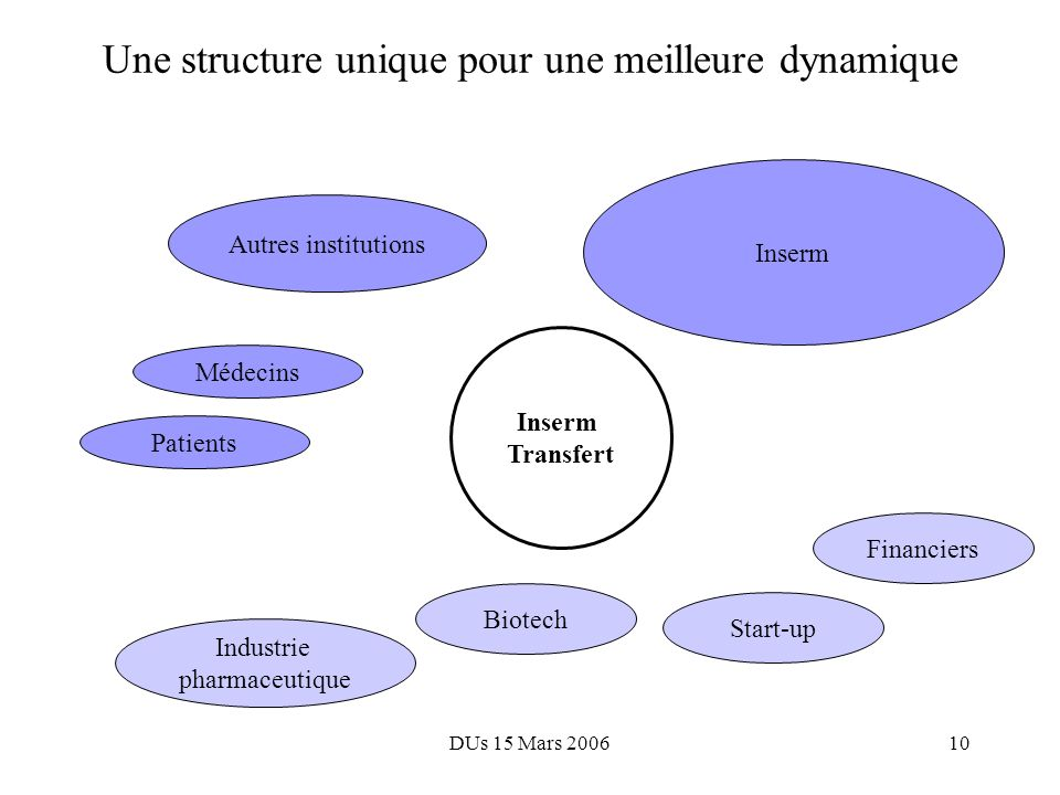 DUs 15 Mars 20069 Autres institutions Ancien dispositif (3): Perceptions et limites Inserm Financiers Biotech Industrie pharmaceutique Start-up Médecins Patients DVTT Inserm Transfert Lisibilité Visibilité Extraction de synergies Service aux clients