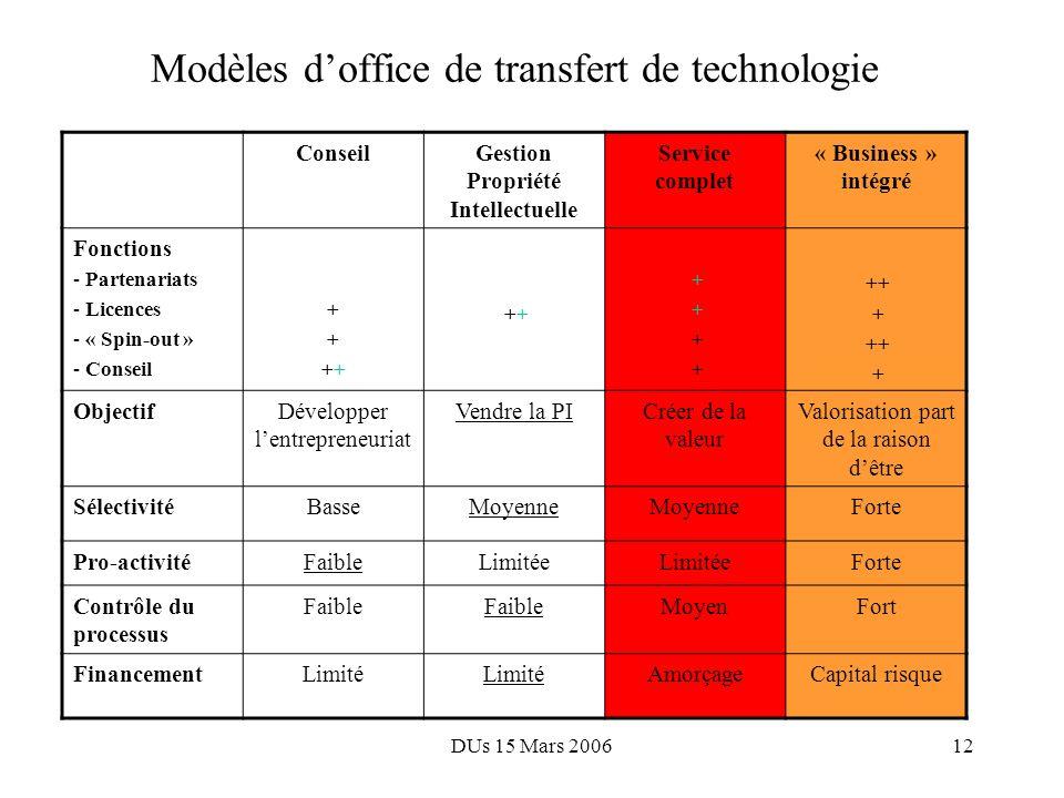 DUs 15 Mars 200611 Agenda 1.Nos missions 2.Un fort besoin dévolution 3.Nouvelle Inserm Transfert: un modèle intégré 4.Organisation et principes de fonctionnement 5.Aspects financiers 6.En pratique