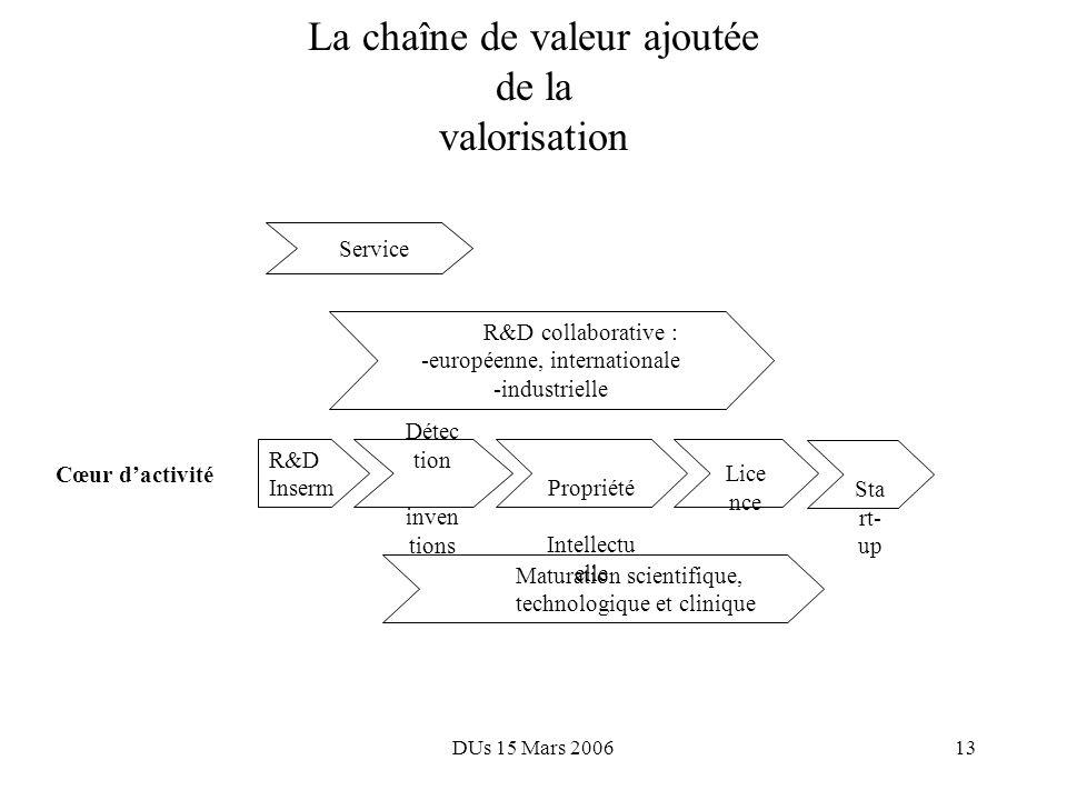DUs 15 Mars 200612 Modèles doffice de transfert de technologie ConseilGestion Propriété Intellectuelle Service complet « Business » intégré Fonctions