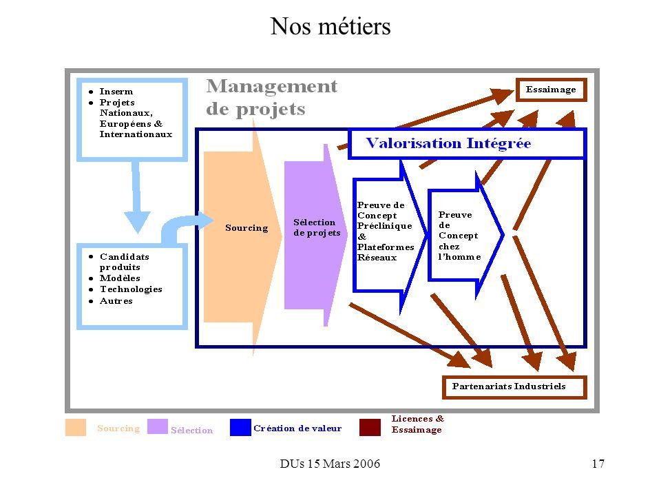 DUs 15 Mars 200616 Agenda 1.Nos missions 2.Un fort besoin dévolution 3.Nouvelle Inserm Transfert: un modèle intégré 4.Organisation et principes de fon
