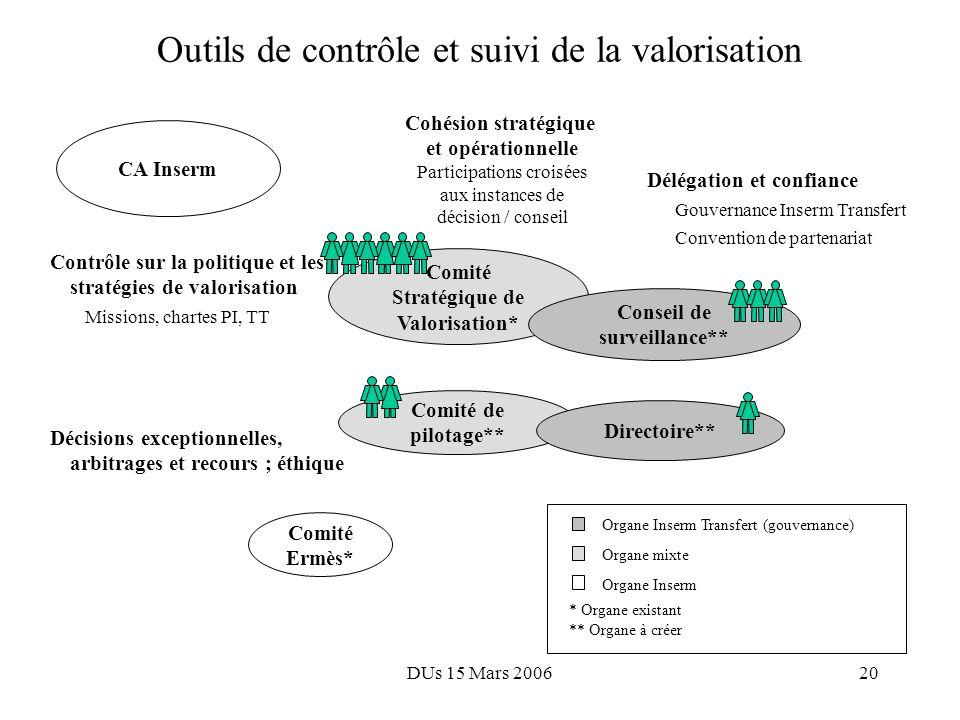 DUs 15 Mars 200619 Principes dorganisation: Proximités scientifique et industrielle Réseau de liaison scientifique Identification proactive des invent
