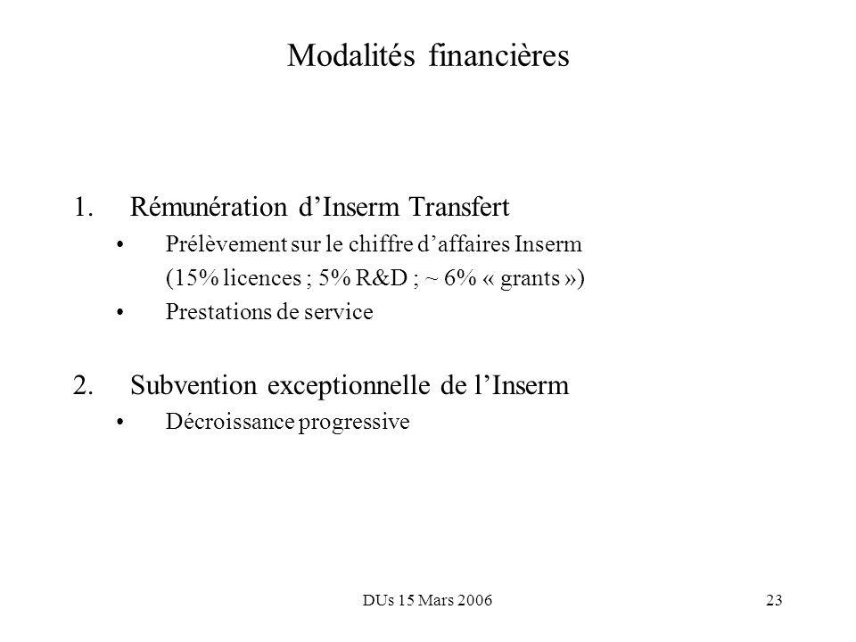 DUs 15 Mars 200622 Perspectives économiques 1.8 - 10 ans pour léquilibre financier dInserm Transfert 2.10 - 20 ans pour un impact sur léconomie (santé