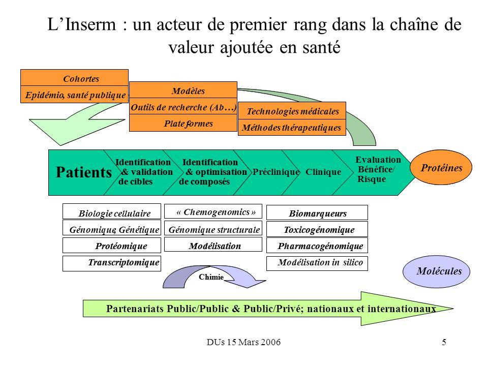 DUs 15 Mars 20064 Missions « améliorer la santé des populations par le développement de la recherche en biologie, médecine et santé, et par la diffusi