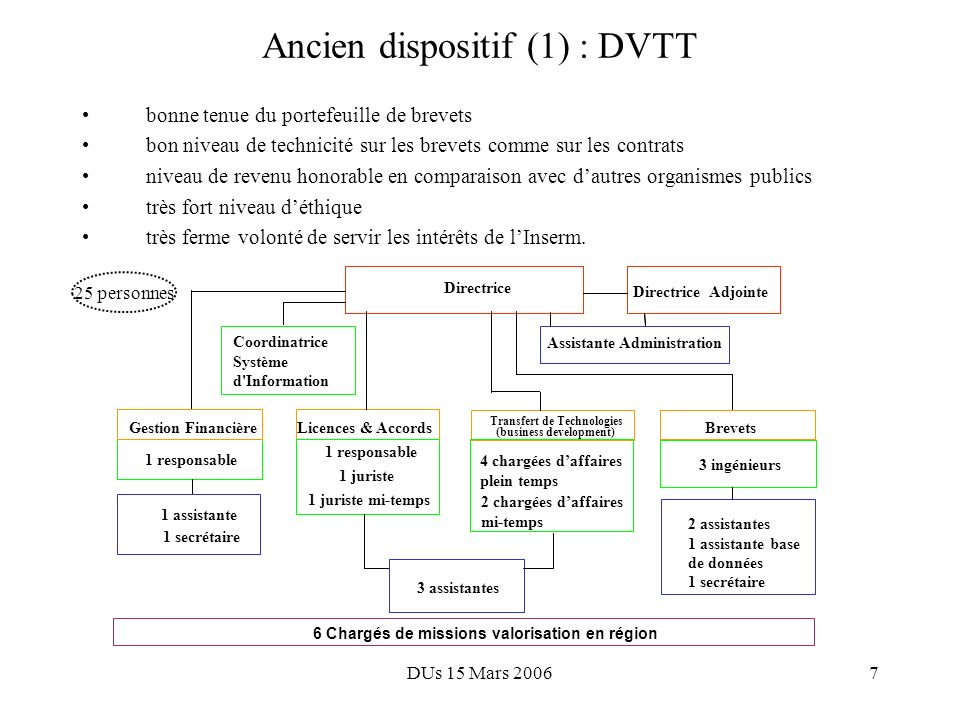 DUs 15 Mars 20067 Ancien dispositif (1) : DVTT bonne tenue du portefeuille de brevets bon niveau de technicité sur les brevets comme sur les contrats niveau de revenu honorable en comparaison avec dautres organismes publics très fort niveau déthique très ferme volonté de servir les intérêts de lInserm.