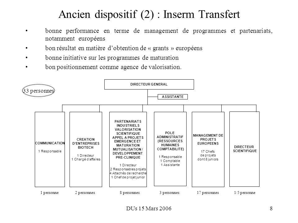 DUs 15 Mars 20068 Ancien dispositif (2) : Inserm Transfert bonne performance en terme de management de programmes et partenariats, notamment européens bon résultat en matière dobtention de « grants » européens bonne initiative sur les programmes de maturation bon positionnement comme agence de valorisation.