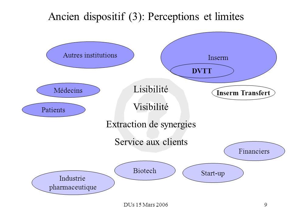 DUs 15 Mars 20068 Ancien dispositif (2) : Inserm Transfert bonne performance en terme de management de programmes et partenariats, notamment européens