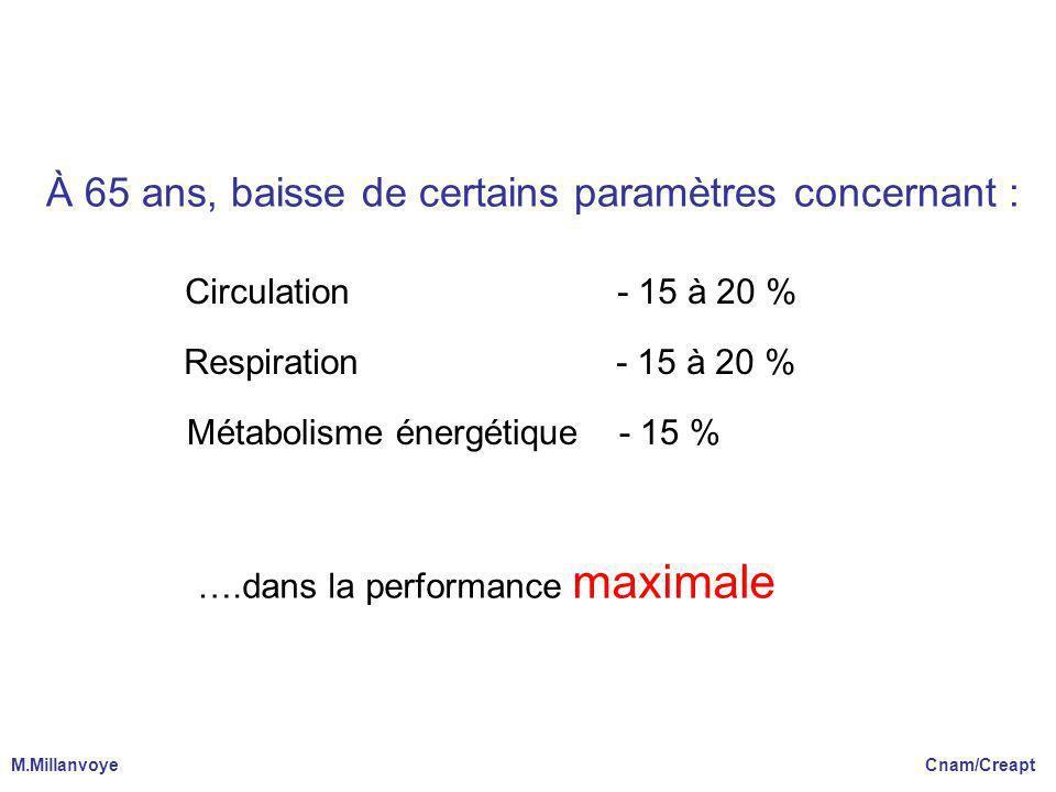 À 65 ans, baisse de certains paramètres concernant : Circulation - 15 à 20 % Respiration - 15 à 20 % Métabolisme énergétique - 15 % ….dans la performa