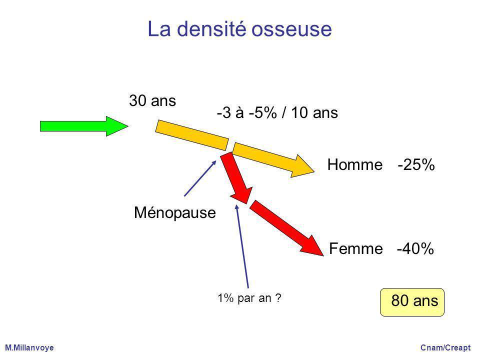 La densité osseuse 30 ans Homme -3 à -5% / 10 ans -25% -40% 80 ans Ménopause Femme 1% par an ? M.Millanvoye Cnam/Creapt