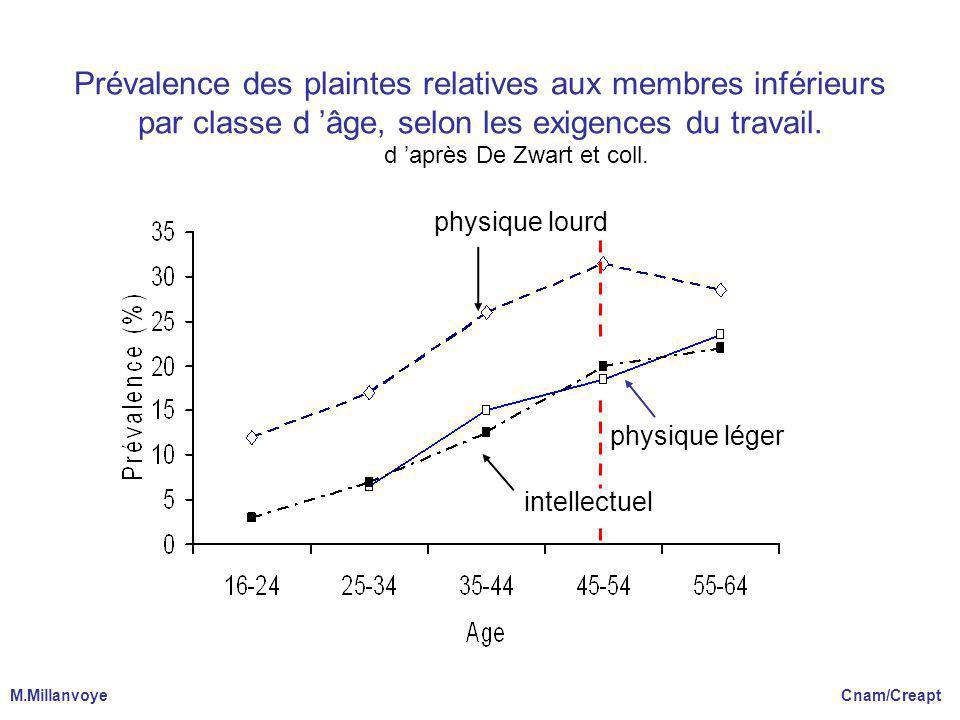 Prévalence des plaintes relatives aux membres inférieurs par classe d âge, selon les exigences du travail. d après De Zwart et coll. physique léger ph