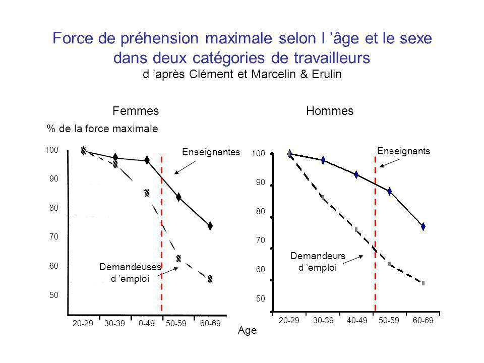Force de préhension maximale selon l âge et le sexe dans deux catégories de travailleurs d après Clément et Marcelin & Erulin 20-29 30-39 0-49 50-59 60-69 100 90 80 70 60 50 % de la force maximale FemmesHommes Demandeuses d emploi Enseignantes Enseignants Demandeurs d emploi 100 90 80 70 60 50 20-29 30-39 40-49 50-59 60-69 Age
