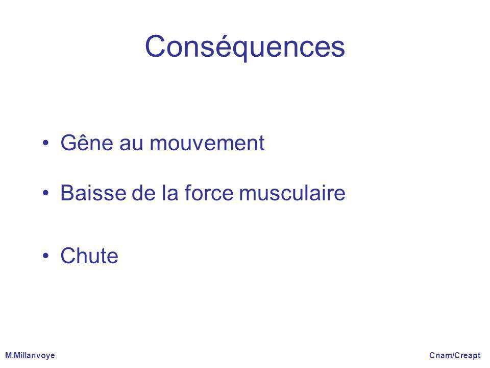Conséquences Gêne au mouvement Baisse de la force musculaire Chute M.Millanvoye Cnam/Creapt