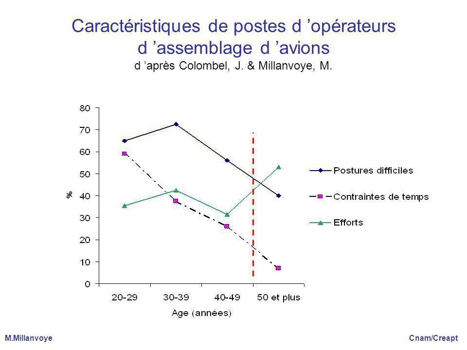 Caractéristiques de postes d opérateurs d assemblage d avions d après Colombel, J. & Millanvoye, M. M.Millanvoye Cnam/Creapt