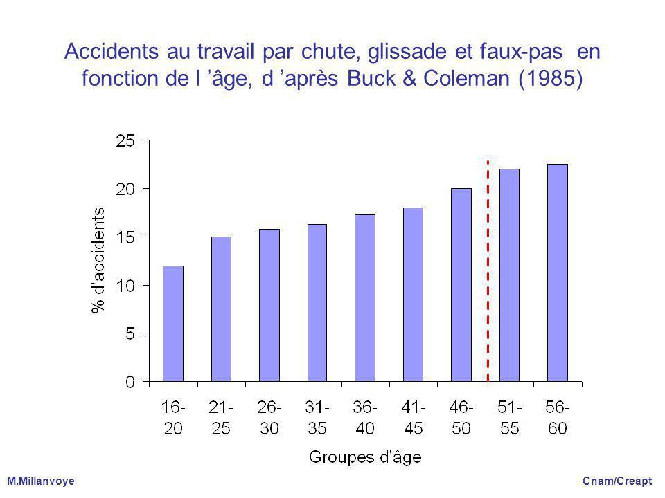 Accidents au travail par chute, glissade et faux-pas en fonction de l âge, d après Buck & Coleman (1985) M.Millanvoye Cnam/Creapt