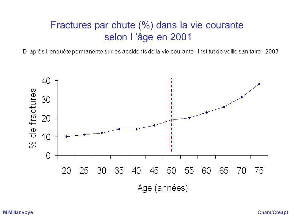 Fractures par chute (%) dans la vie courante selon l âge en 2001 D après l enquête permanente sur les accidents de la vie courante - Institut de veille sanitaire - 2003 M.Millanvoye Cnam/Creapt