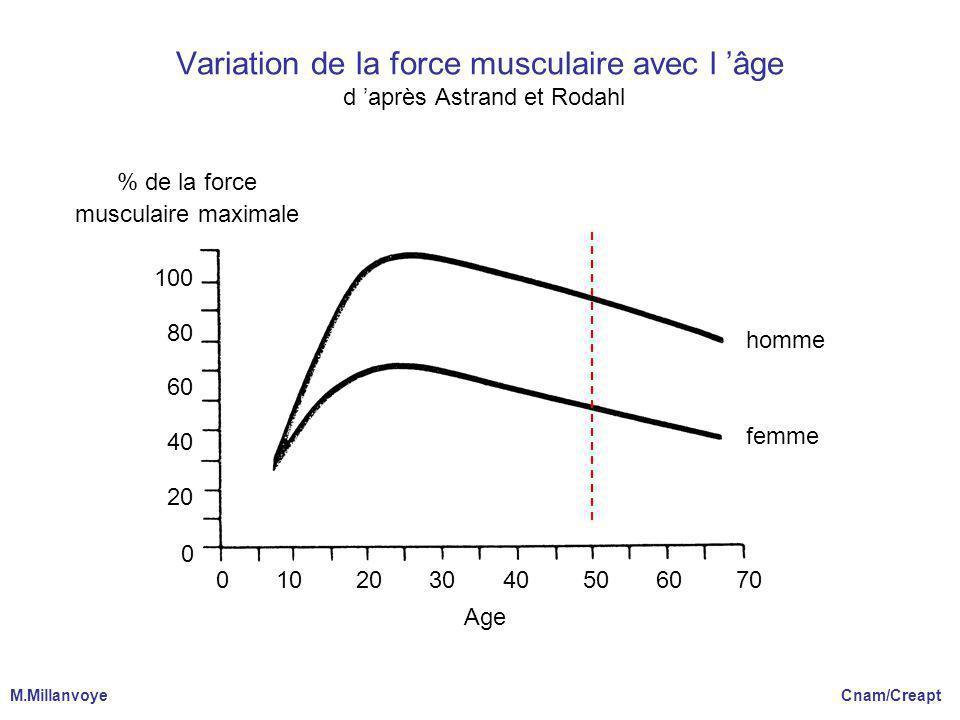 Variation de la force musculaire avec l âge d après Astrand et Rodahl homme femme 0 10 20 30 40 50 60 70 Age % de la force musculaire maximale 100 80 60 40 20 0 M.Millanvoye Cnam/Creapt