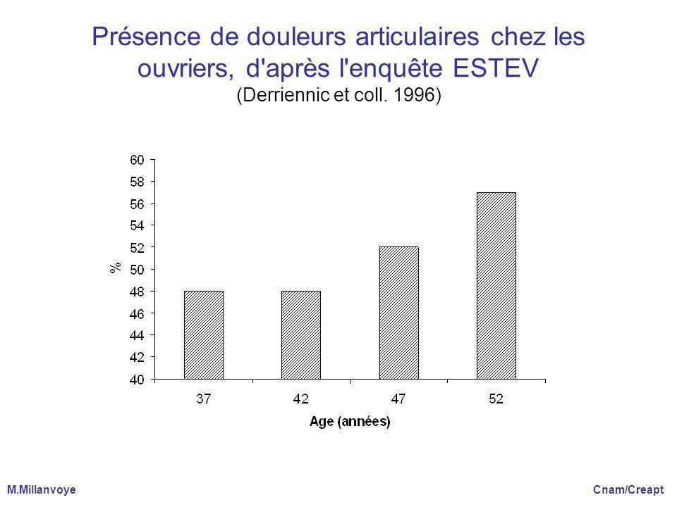 Présence de douleurs articulaires chez les ouvriers, d'après l'enquête ESTEV (Derriennic et coll. 1996) M.Millanvoye Cnam/Creapt